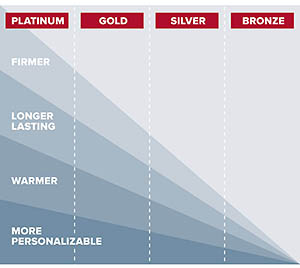 liners_platinum_gold_silver_bronze.jpg